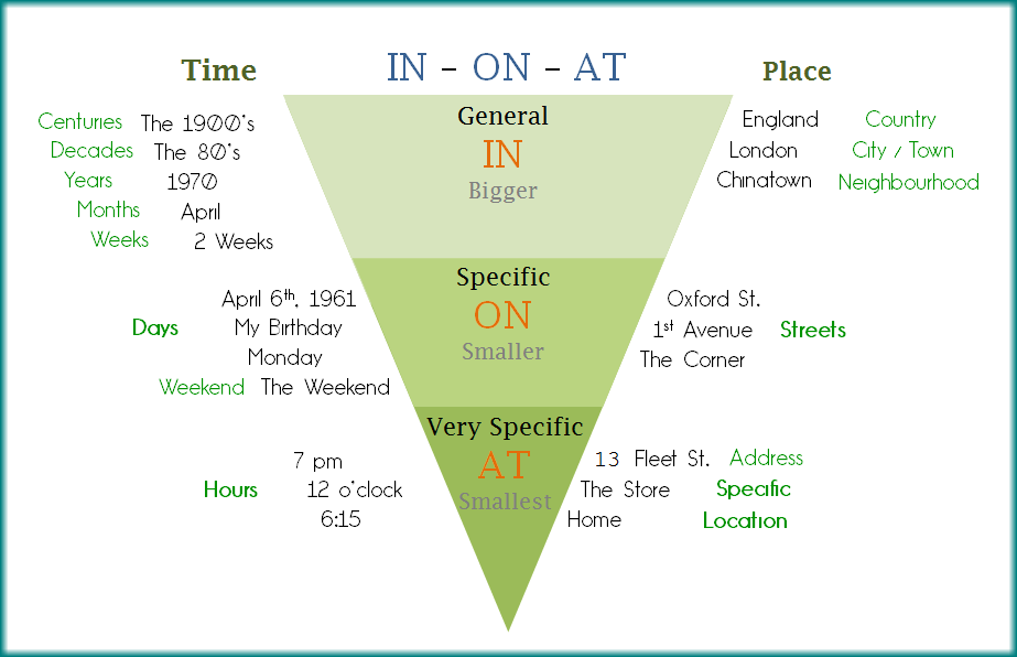 Prepositions in on atg prepositions for time place ccuart Image collections