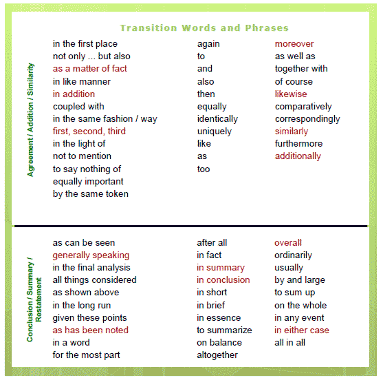 words phrases transition words phrases